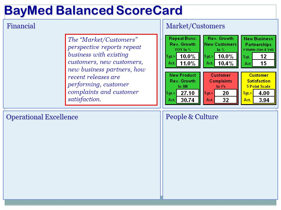 """FinancialMarket/Customers Operational Excellence BayMed Balanced ScoreCard People & Culture The """"Market/Customers"""" perspective reports repeat business"""