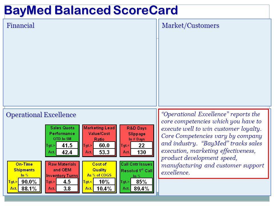 "FinancialMarket/Customers Operational Excellence BayMed Balanced ScoreCard People & Culture ""Operational Excellence"" reports the core competencies whi"