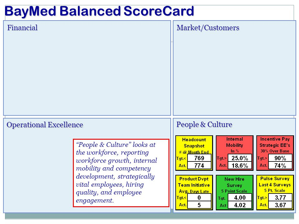 """FinancialMarket/Customers Operational Excellence BayMed Balanced ScoreCard People & Culture """"People & Culture"""" looks at the workforce, reporting workf"""