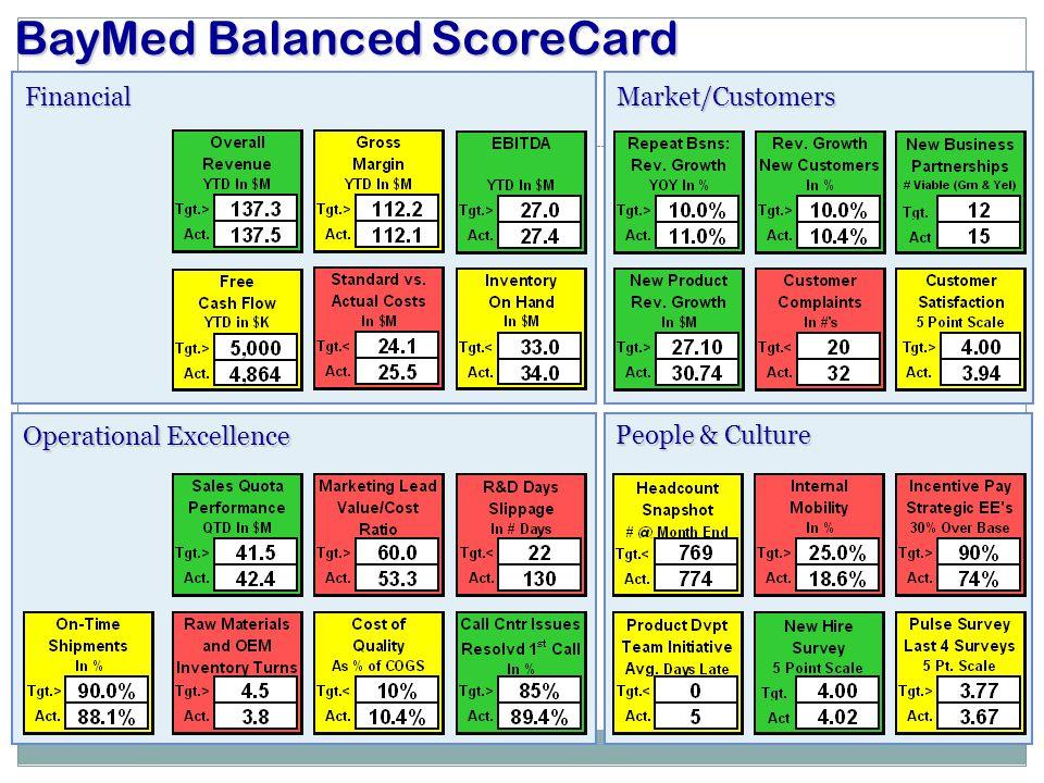 FinancialMarket/Customers Operational Excellence BayMed Balanced ScoreCard People & Culture