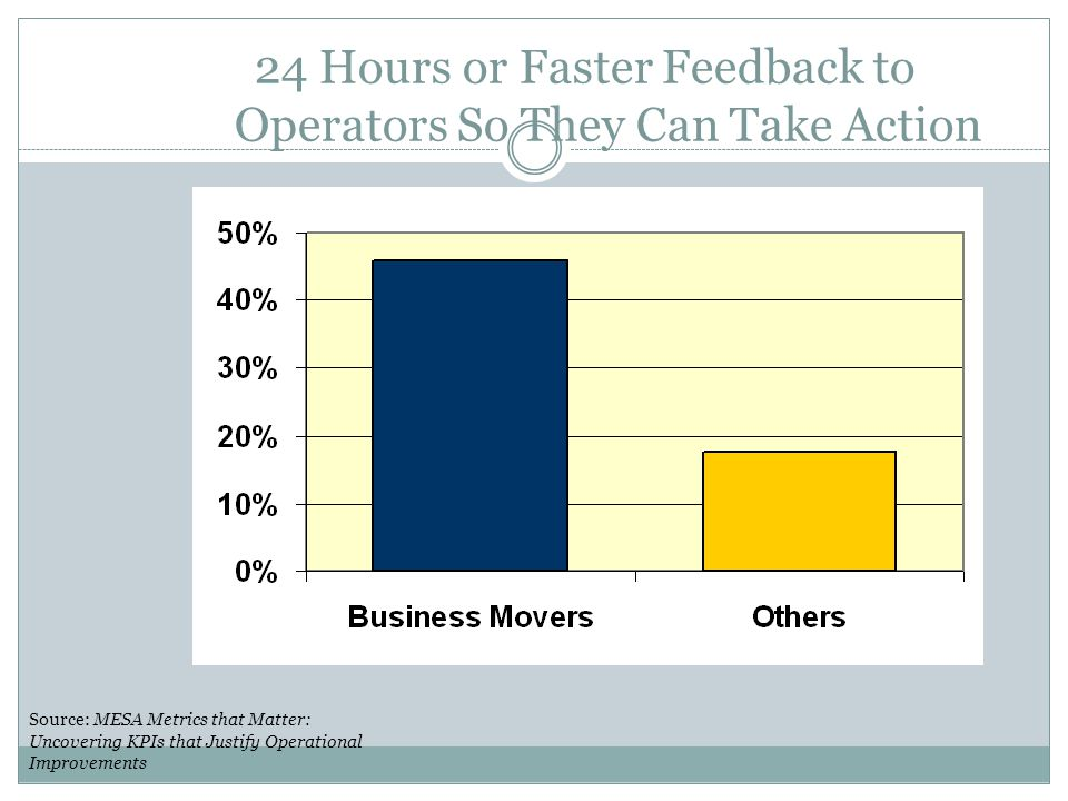 24 Hours or Faster Feedback to Operators So They Can Take Action Source: MESA Metrics that Matter: Uncovering KPIs that Justify Operational Improvemen