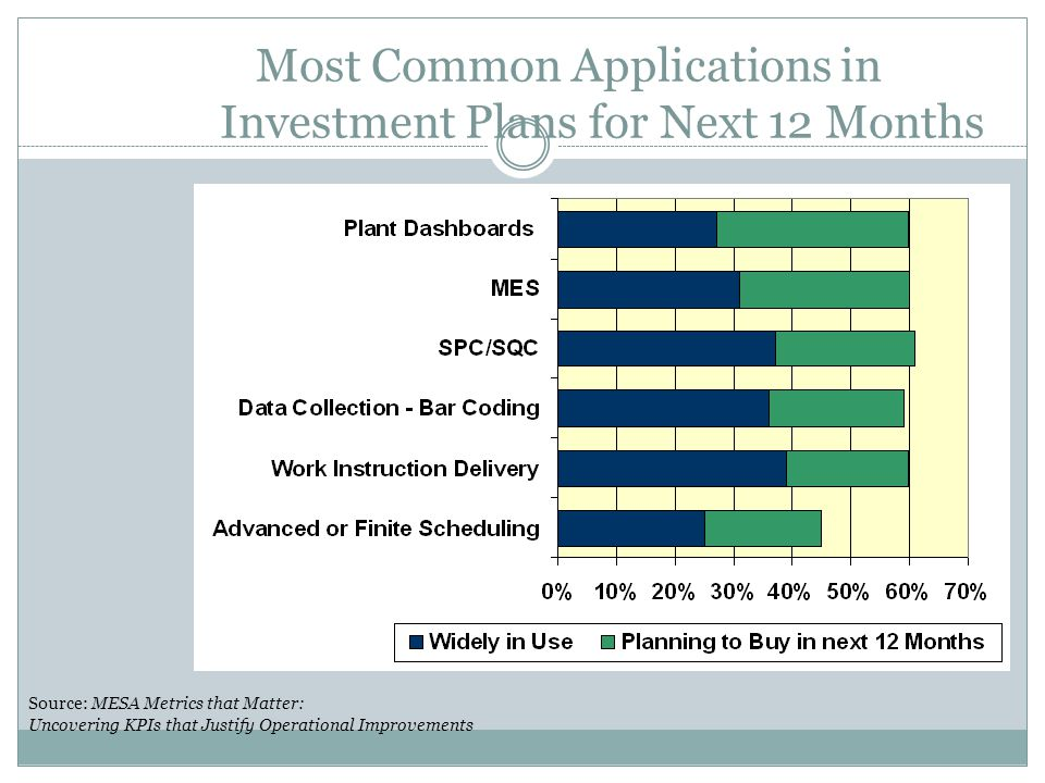 Most Common Applications in Investment Plans for Next 12 Months Source: MESA Metrics that Matter: Uncovering KPIs that Justify Operational Improvement