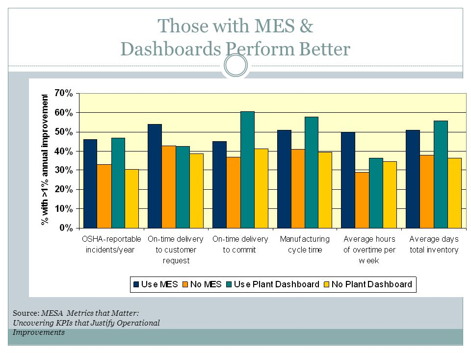 Those with MES & Dashboards Perform Better Source: MESA Metrics that Matter: Uncovering KPIs that Justify Operational Improvements
