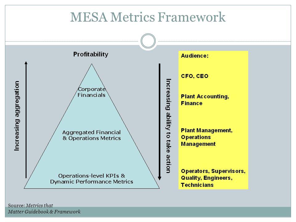 MESA Metrics Framework Source: Metrics that Matter Guidebook & Framework