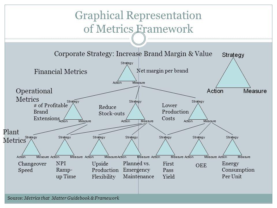 Graphical Representation of Metrics Framework Corporate Strategy: Increase Brand Margin & Value Net margin per brand Financial Metrics # of Profitable