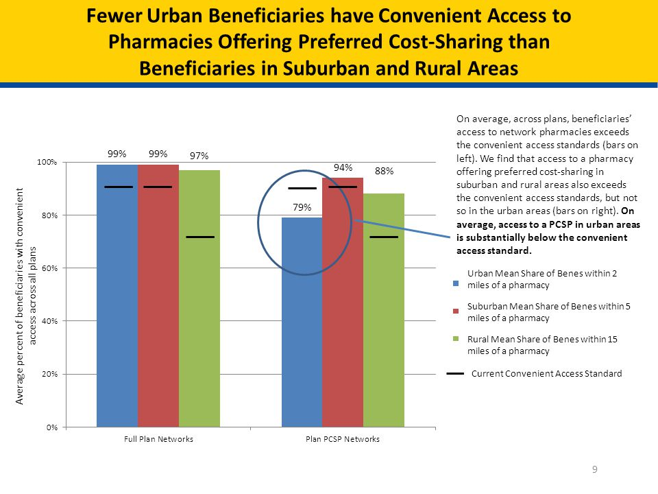 When Existing Convenient Access Standards are Applied to the PCSPs, Most Plans Meet Those in Suburban and Rural Areas 10 Number of PCSP Plans n = 1,186 n = 1,192 n = 1,199