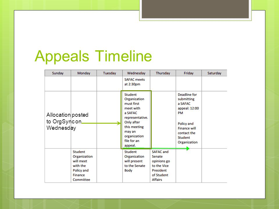 Appeals Timeline Allocation posted to OrgSync on Wednesday