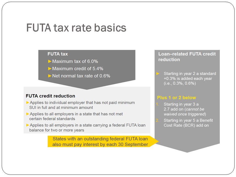 FUTA tax rate basics