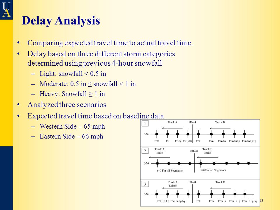 Delay Analysis Comparing expected travel time to actual travel time.