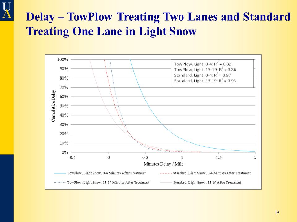 Delay – TowPlow Treating Two Lanes and Standard Treating One Lane in Light Snow 14