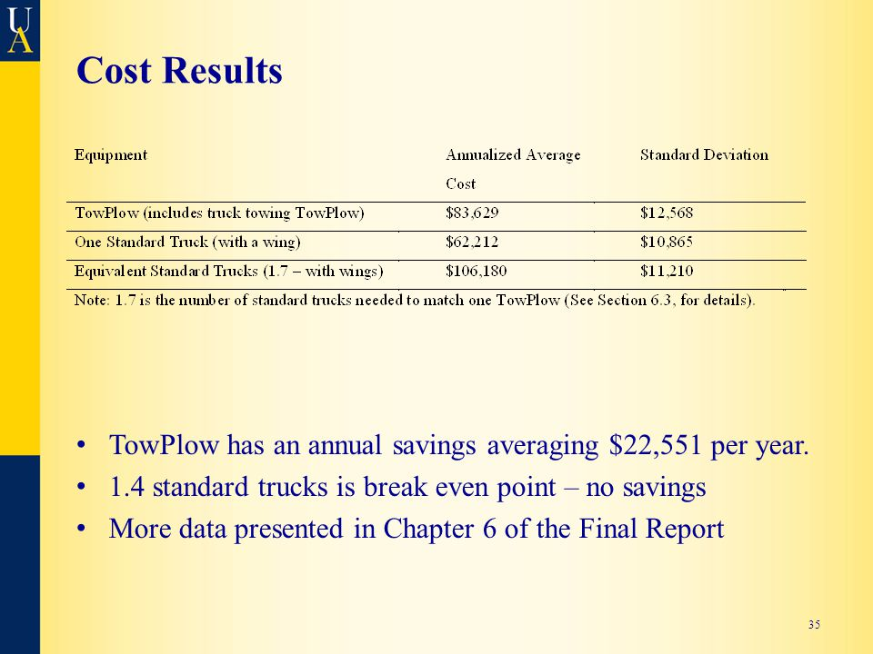Cost Results TowPlow has an annual savings averaging $22,551 per year.