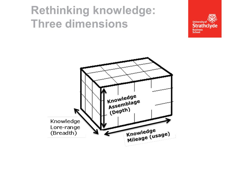Rethinking knowledge: Three dimensions
