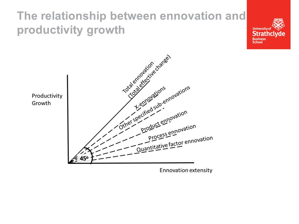 The relationship between ennovation and productivity growth