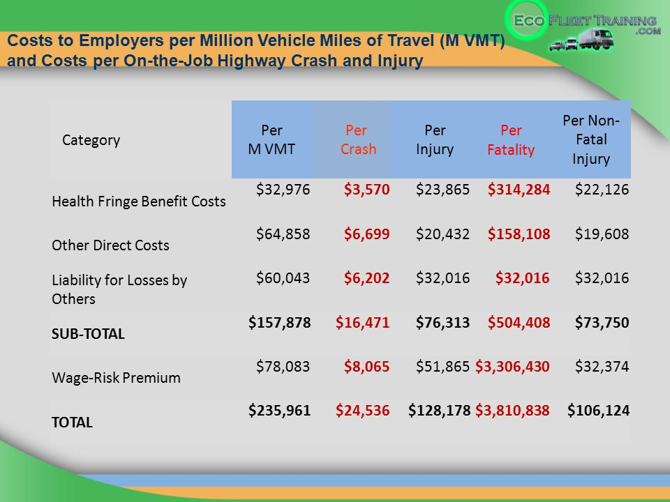 Category Per M VMT Per Crash Per Injury Per Fatality Per Non- Fatal Injury Health Fringe Benefit Costs $32,976$3,570$23,865$314,284$22,126 Other Direct Costs $64,858$6,699$20,432$158,108$19,608 Liability for Losses by Others $60,043$6,202$32,016 SUB-TOTAL $157,878$16,471$76,313$504,408$73,750 Wage-Risk Premium $78,083$8,065$51,865$3,306,430$32,374 TOTAL $235,961$24,536$128,178$3,810,838$106,124 Costs to Employers per Million Vehicle Miles of Travel (M VMT) and Costs per On-the-Job Highway Crash and Injury