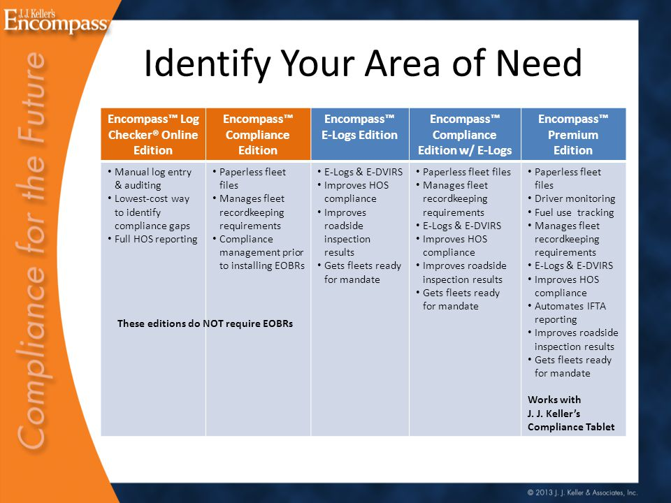 Identify Your Area of Need Encompass™ Log Checker® Online Edition Encompass™ Compliance Edition Encompass™ E-Logs Edition Encompass™ Compliance Edition w/ E-Logs Encompass™ Premium Edition Manual log entry & auditing Lowest-cost way to identify compliance gaps Full HOS reporting Paperless fleet files Manages fleet recordkeeping requirements Compliance management prior to installing EOBRs E-Logs & E-DVIRS Improves HOS compliance Improves roadside inspection results Gets fleets ready for mandate Paperless fleet files Manages fleet recordkeeping requirements E-Logs & E-DVIRS Improves HOS compliance Improves roadside inspection results Gets fleets ready for mandate Paperless fleet files Driver monitoring Fuel use tracking Manages fleet recordkeeping requirements E-Logs & E-DVIRS Improves HOS compliance Automates IFTA reporting Improves roadside inspection results Gets fleets ready for mandate Works with J.