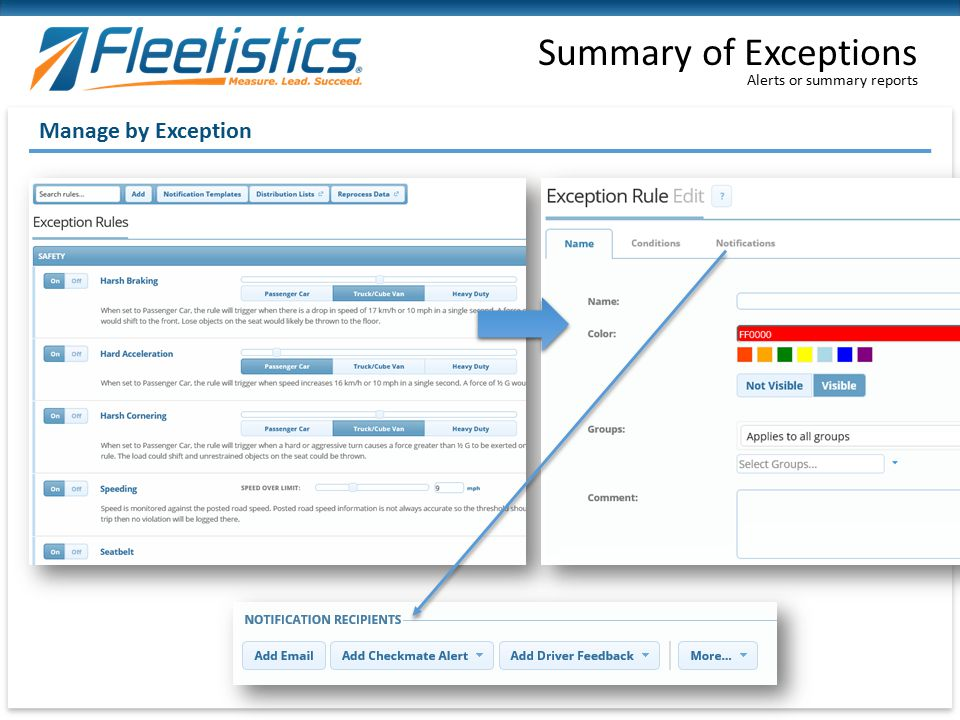 Alerts or summary reports Summary of Exceptions Manage by Exception