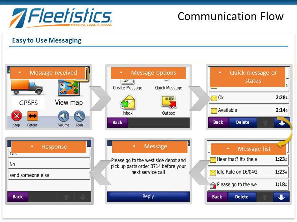 Communication Flow Easy to Use Messaging Message received Message options Quick message or status Message list Message Response GPSFS