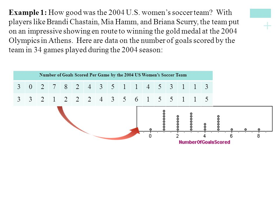+ Example 1: How good was the 2004 U.S. women's soccer team? With players like Brandi Chastain, Mia Hamm, and Briana Scurry, the team put on an impres