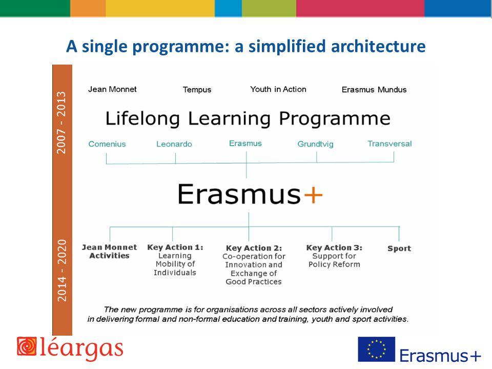 Erasmus+ Why a new approach.