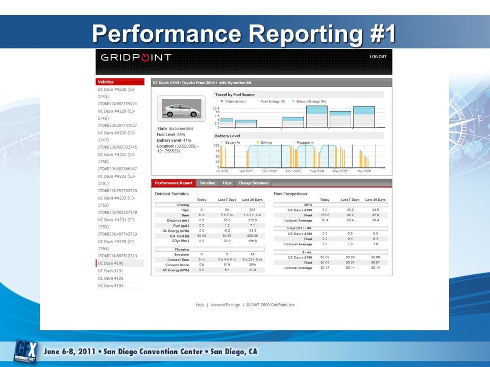 Performance Reporting #1