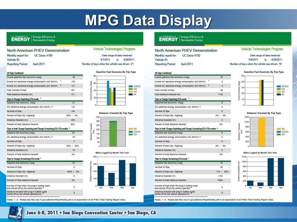 MPG Data Display