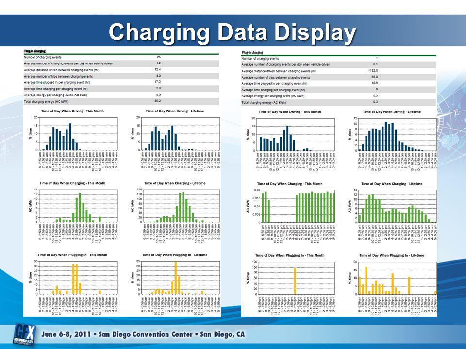 Charging Data Display