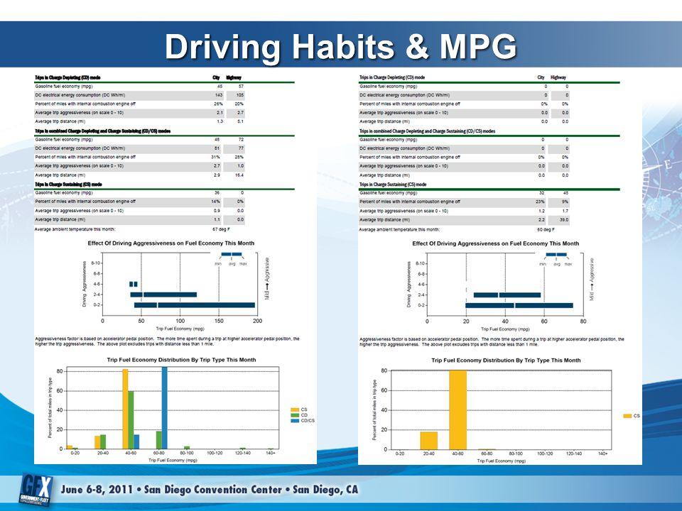 Driving Habits & MPG