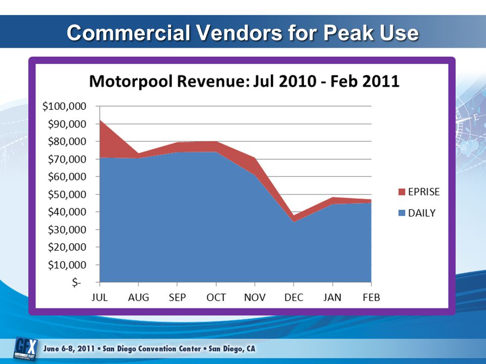 Commercial Vendors for Peak Use