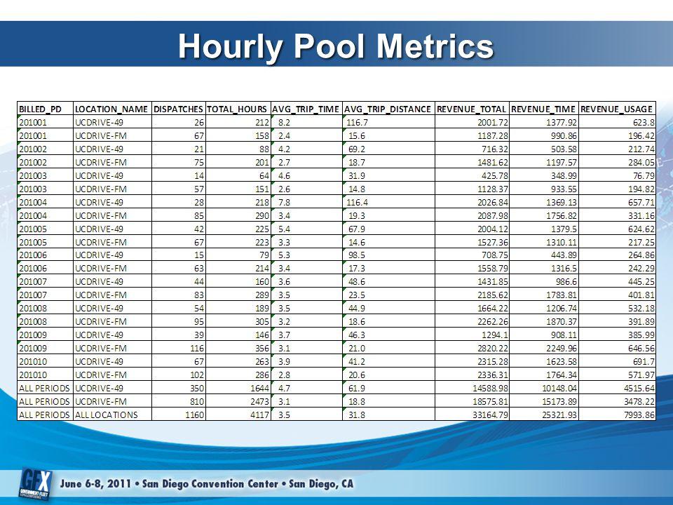 Hourly Pool Metrics