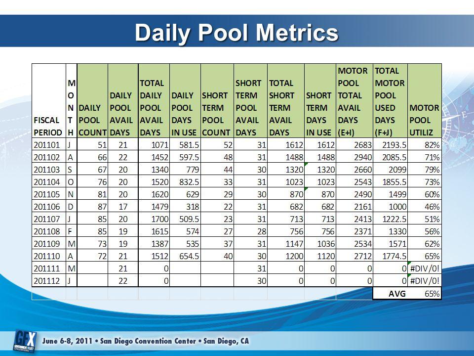 Daily Pool Metrics