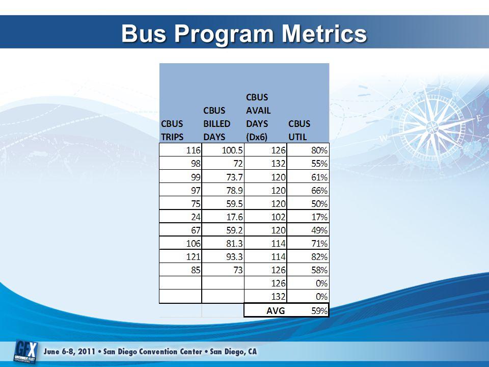 Bus Program Metrics