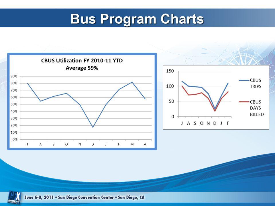 Bus Program Charts
