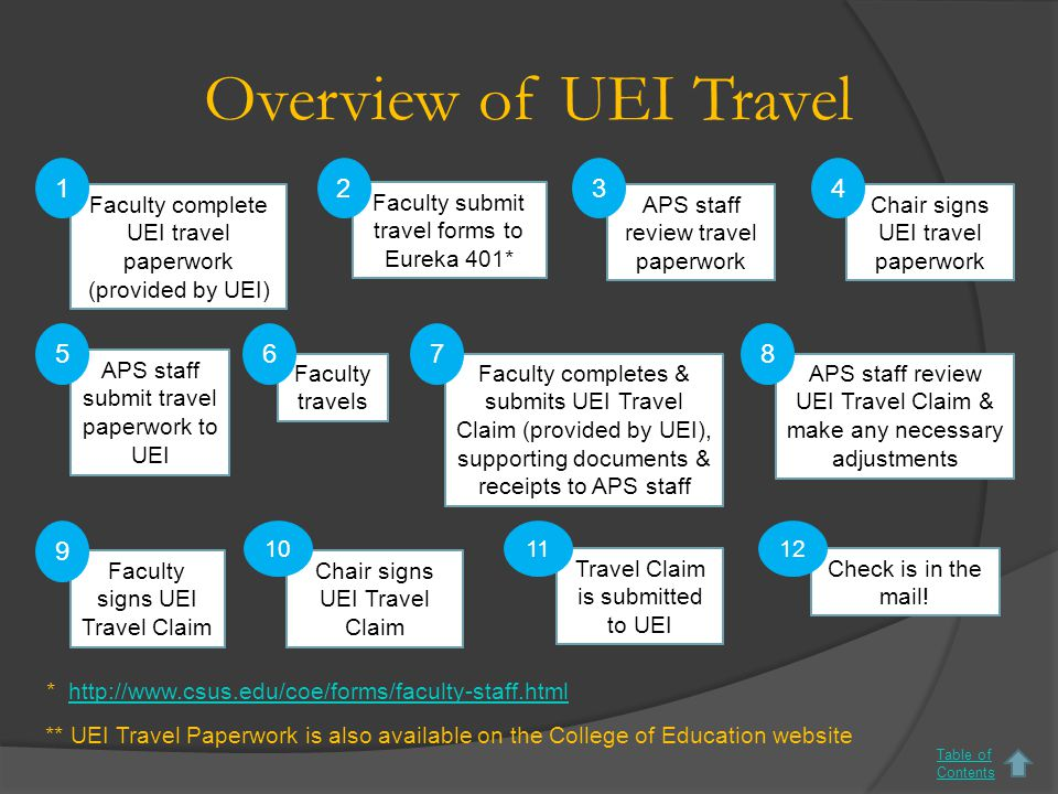 Overview of UEI Travel Faculty complete UEI travel paperwork (provided by UEI) Faculty submit travel forms to Eureka 401* Chair signs UEI travel paperwork APS staff submit travel paperwork to UEI Faculty travels Faculty completes & submits UEI Travel Claim (provided by UEI), supporting documents & receipts to APS staff APS staff review UEI Travel Claim & make any necessary adjustments Faculty signs UEI Travel Claim Chair signs UEI Travel Claim 124 678 9 5 Travel Claim is submitted to UEI 11 Check is in the mail.