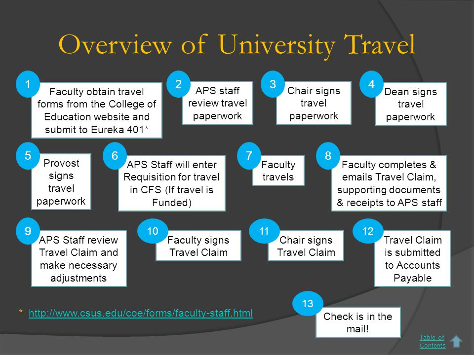 Overview of University Travel Faculty obtain travel forms from the College of Education website and submit to Eureka 401* Chair signs travel paperwork Dean signs travel paperwork Provost signs travel paperwork APS Staff will enter Requisition for travel in CFS (If travel is Funded) Faculty travels Faculty completes & emails Travel Claim, supporting documents & receipts to APS staff APS Staff review Travel Claim and make necessary adjustments Faculty signs Travel Claim 134 678 9 5 Chair signs Travel Claim 11 Travel Claim is submitted to Accounts Payable 12 Check is in the mail.