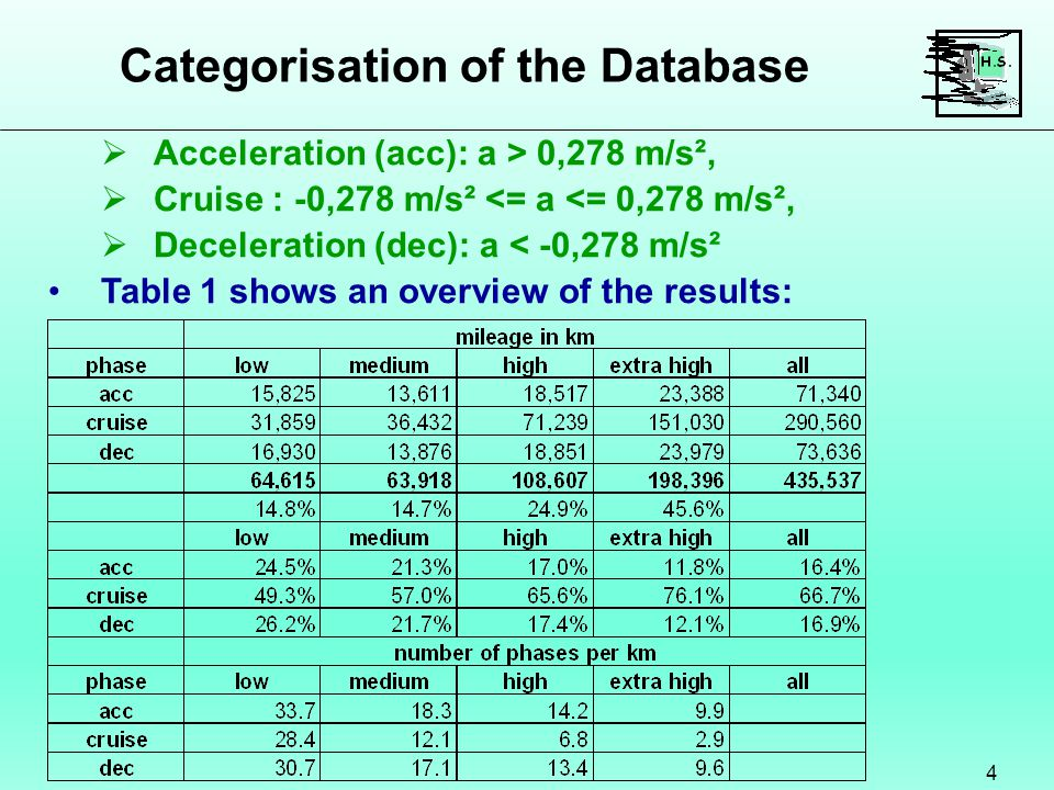 Categorisation of the Database 4  Acceleration (acc): a > 0,278 m/s²,  Cruise : -0,278 m/s² <= a <= 0,278 m/s²,  Deceleration (dec): a < -0,278 m/s