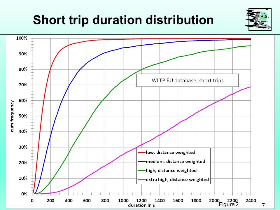 Short trip duration distribution 7 Figure 2