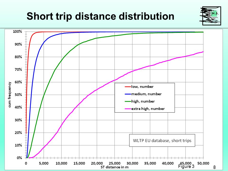 Short trip distance distribution 8 Figure 3