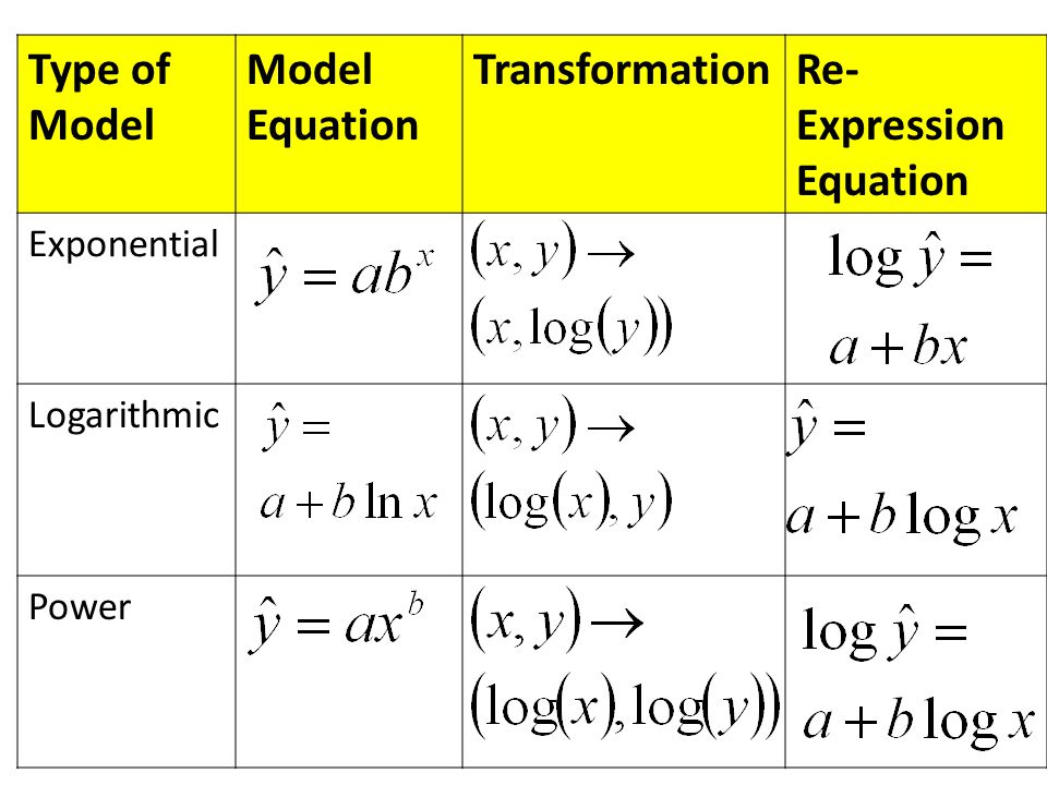 Type of Model Model Equation TransformationRe- Expression Equation Exponential Logarithmic Power