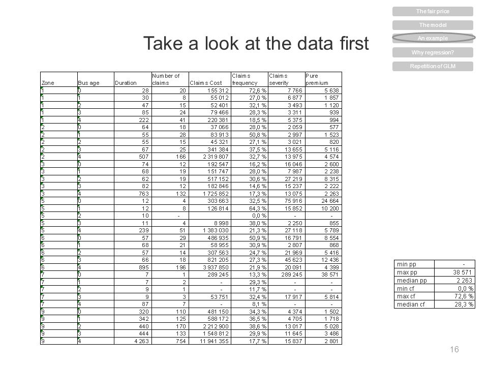 Take a look at the data first 16 The model An example Why regression? Repetition of GLM The fair price