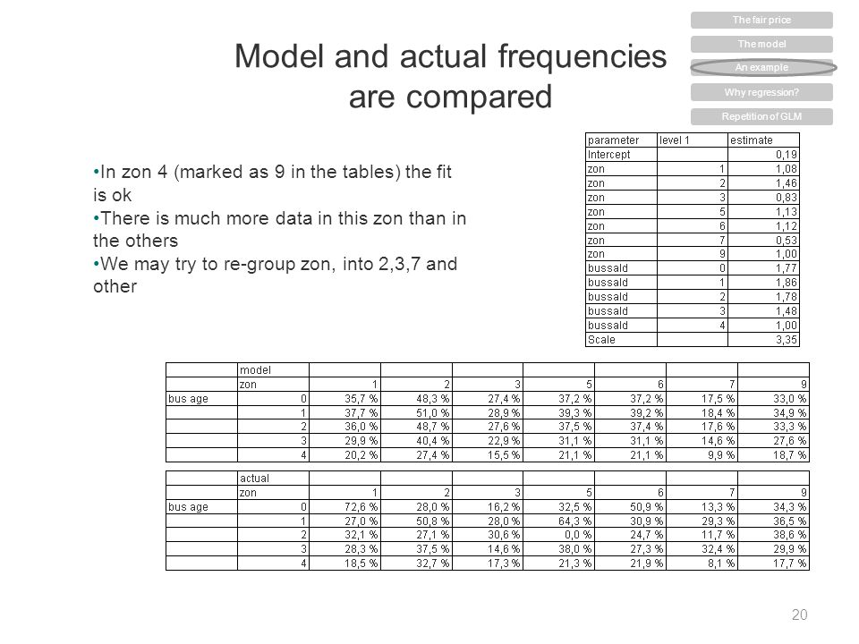 Model and actual frequencies are compared 20 In zon 4 (marked as 9 in the tables) the fit is ok There is much more data in this zon than in the others