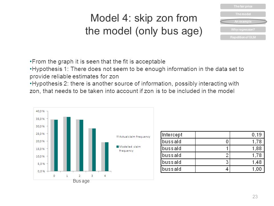 Model 4: skip zon from the model (only bus age) 23 From the graph it is seen that the fit is acceptable Hypothesis 1: There does not seem to be enough
