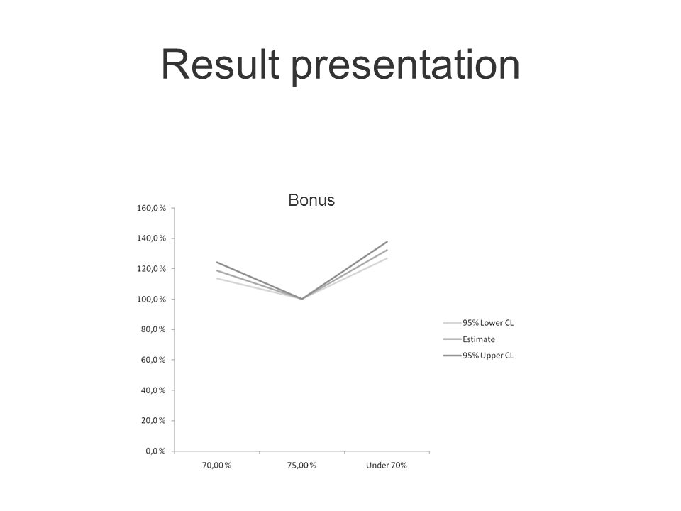Result presentation Bonus