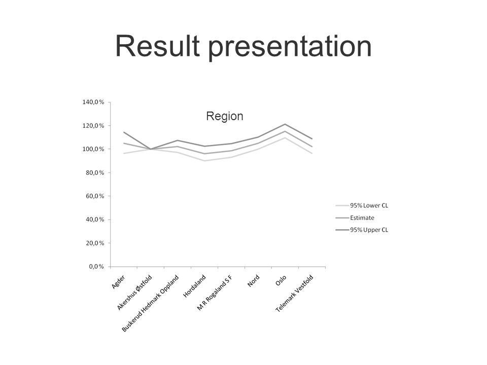 Result presentation Region