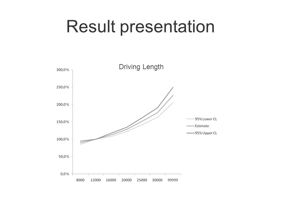 Result presentation Driving Length