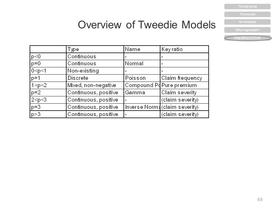 Overview of Tweedie Models 49 The model An example Why regression? Repetition of GLM The fair price