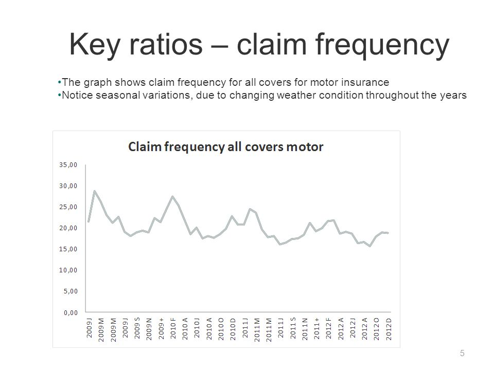 Key ratios – claim frequency 5 The graph shows claim frequency for all covers for motor insurance Notice seasonal variations, due to changing weather