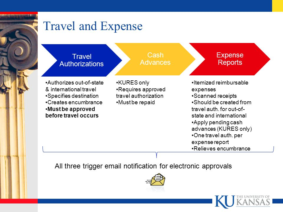 Travel and Expense Travel Authorizations Cash Advances Expense Reports Authorizes out-of-state & international travel Specifies destination Creates en