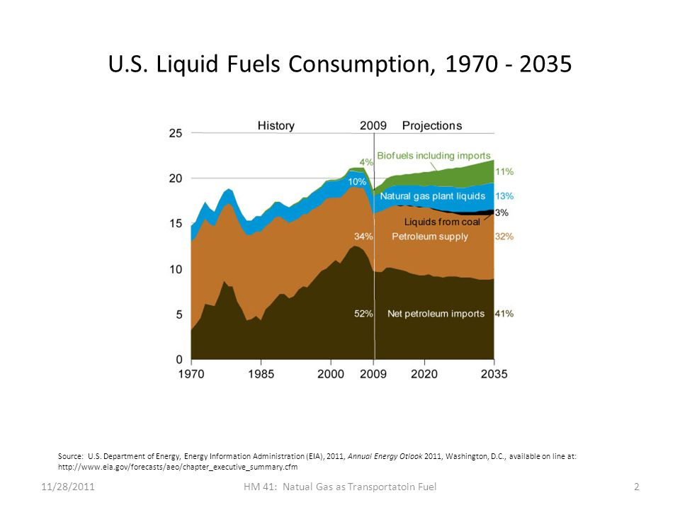 U.S. Liquid Fuels Consumption, 1970 - 2035 11/28/2011HM 41: Natual Gas as Transportatoin Fuel2 Source: U.S. Department of Energy, Energy Information A