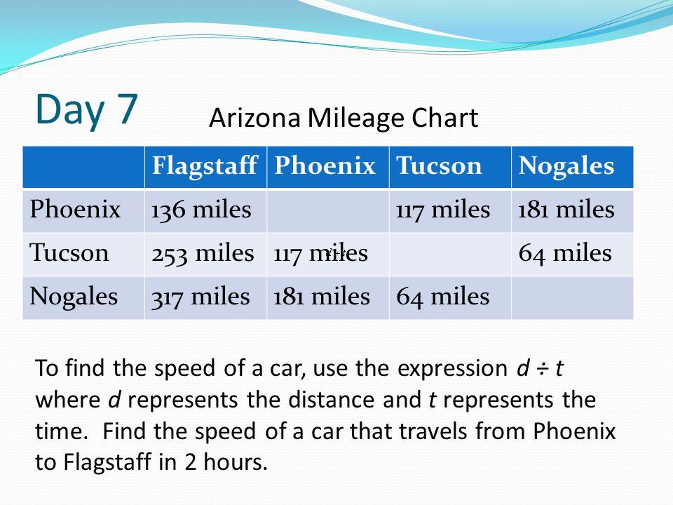 Day 7 FlagstaffPhoenixTucsonNogales Phoenix136 miles117 miles181 miles Tucson253 miles117 miles64 miles Nogales317 miles181 miles64 miles Arizona Mile