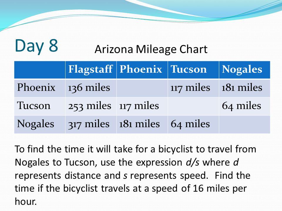 Day 8 FlagstaffPhoenixTucsonNogales Phoenix136 miles117 miles181 miles Tucson253 miles117 miles64 miles Nogales317 miles181 miles64 miles Arizona Mile